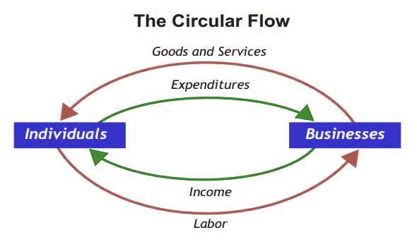 circular flow of income explained