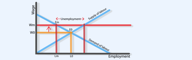 disadvantages of wage employment