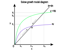 the solow growth model diagram