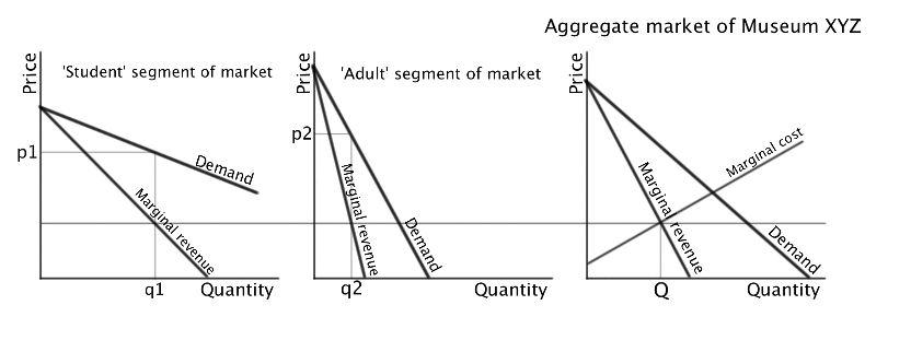Third Degree Price Discrimination Explained Rom Economics