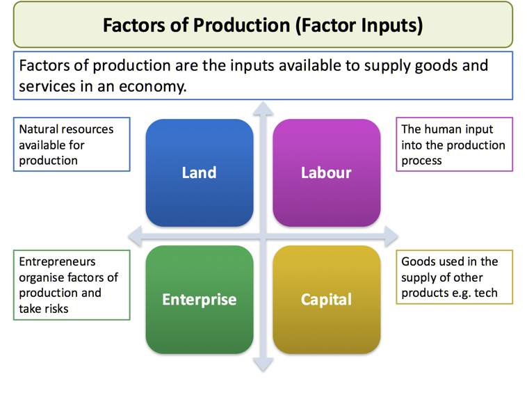 factors of production summary