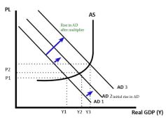 graph of multiplier effect explained
